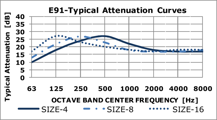 E91 Typical Attenuation Curves